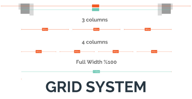 Defining the grid system