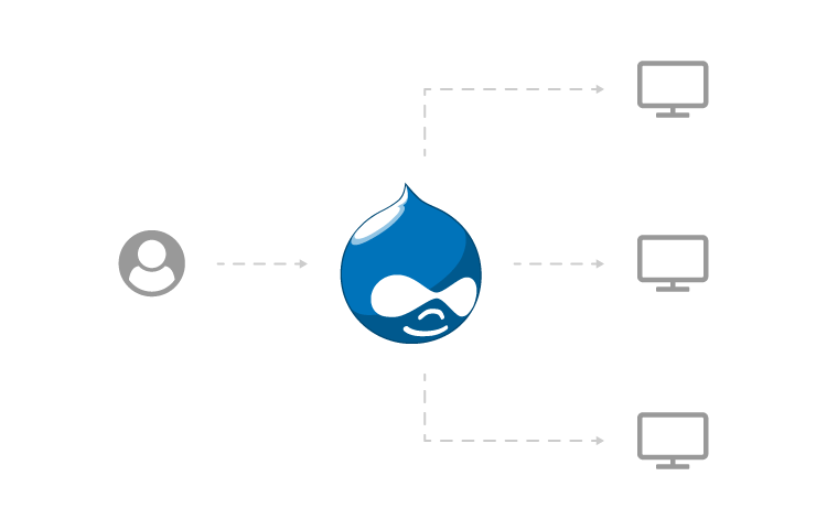 Drupal 8 Multi-Site Management
