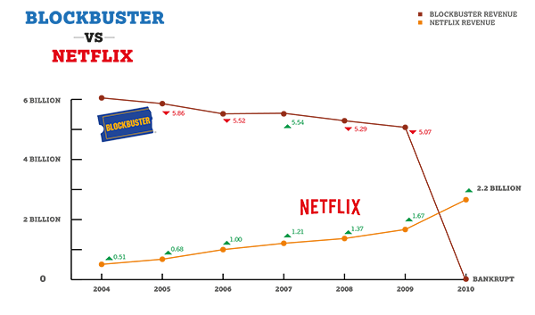 Blockbuster Netflix Market Share