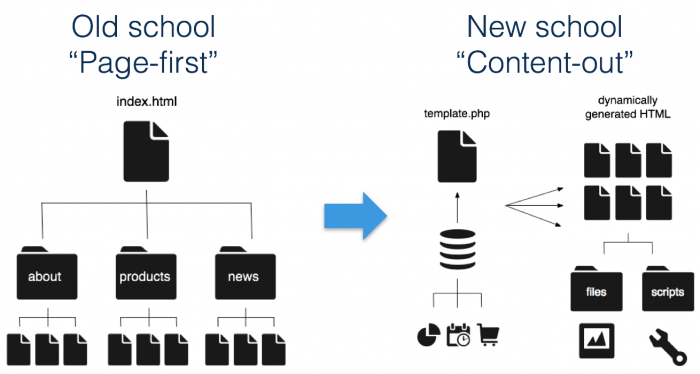 Drupal is Content-First or Content Out