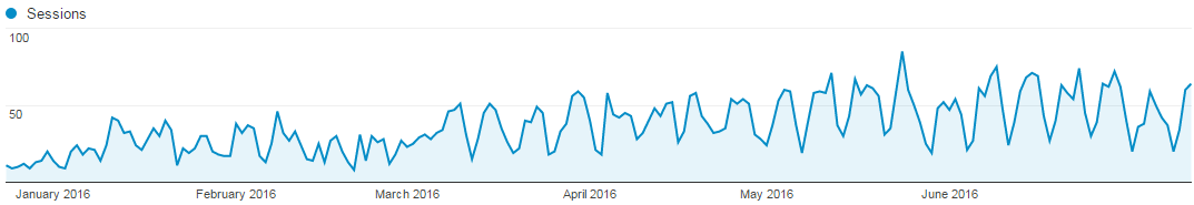 growth of organic traffic