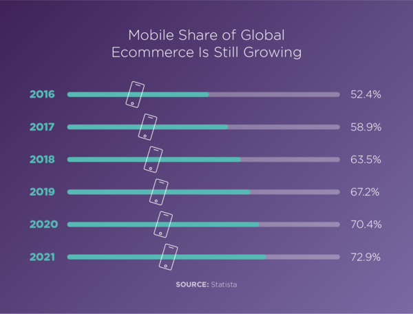 eCommerce Mobile Shopping Trends