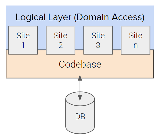 Multi Domain Architecture