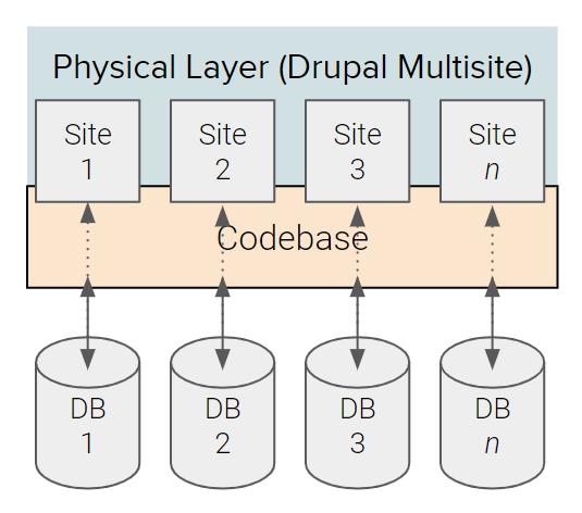 Multi Site Architecture