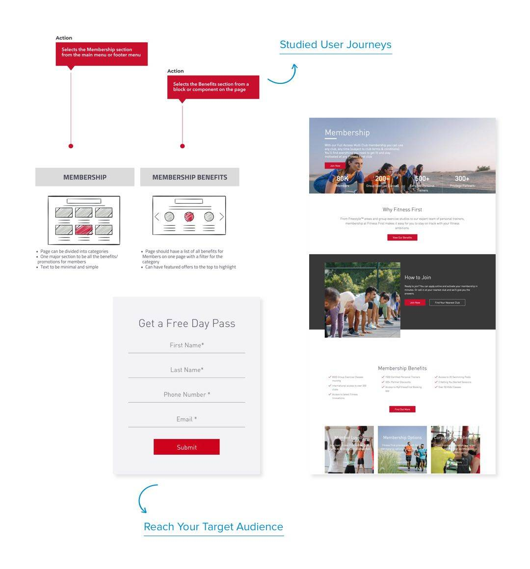 Design User Journeys and Customer Journeys